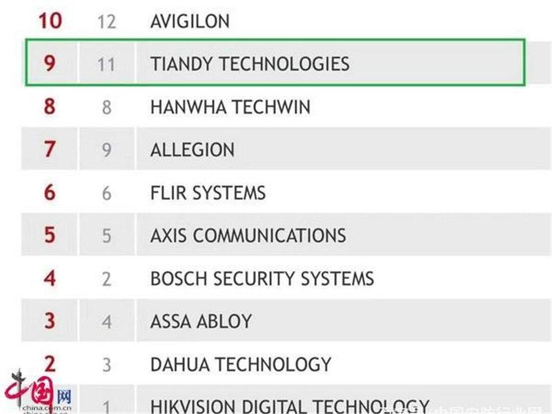 <b>天津高新区企业天地伟业入选全球安防TOP10排位第九</b>