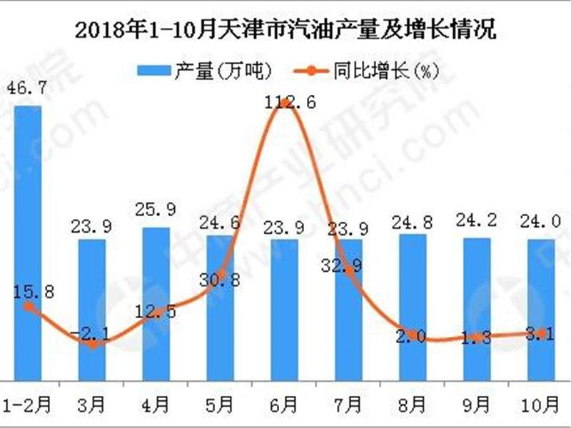2018年1-10月天津市汽油产量为242万吨 同比增长16.7%