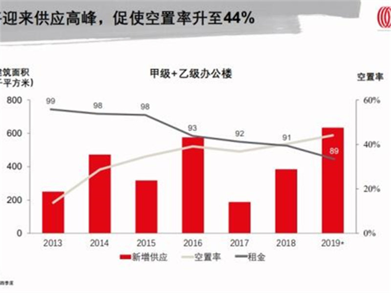 仲量联行2018年天津房地产市场回顾及2019年展望