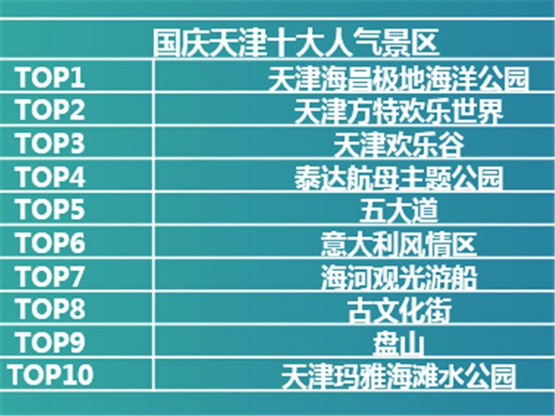 2019年国庆天津旅游大数据预测:北京人来的最多,游客爱去线下门店报名