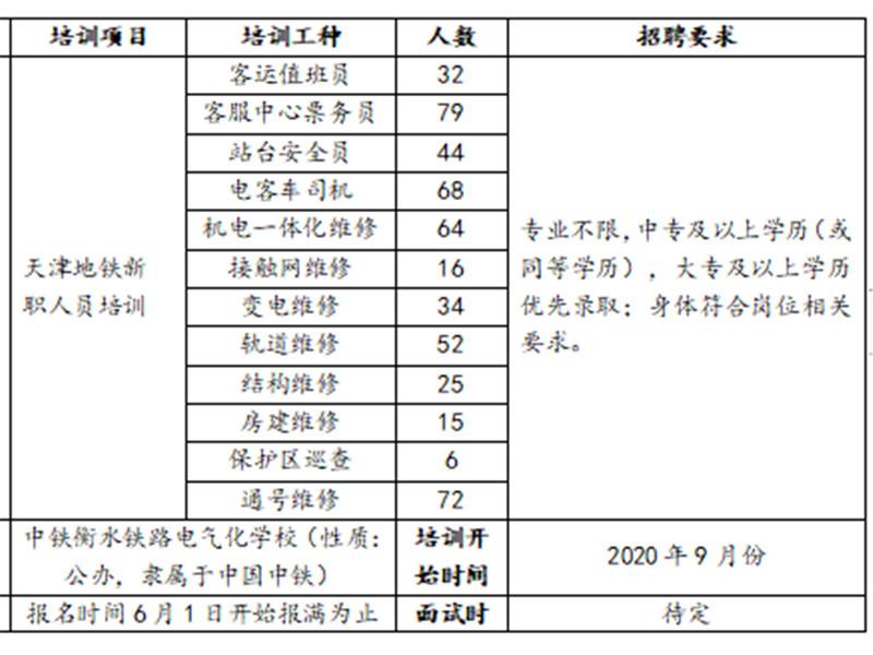"""天津地铁7号线运营""""神州高铁新职人员培训班""""招聘公告"""