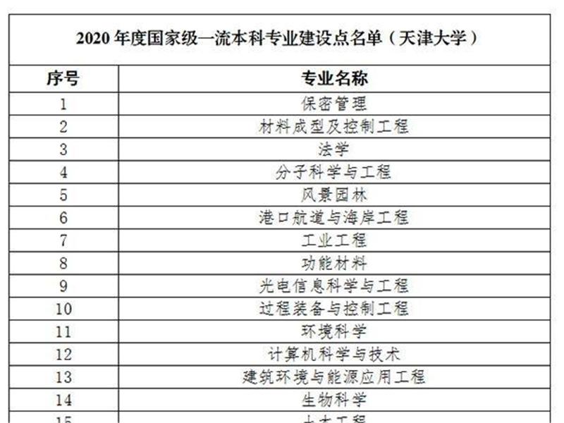 天津大学再添18个国家级一流本科专业建设点